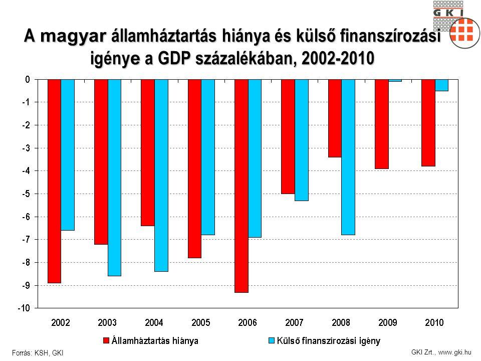 GKI Zrt., www.gki.hu A magyar államháztartás hiánya és külső finanszírozási igény e a GDP százalékában, 2002-2010 Forrás: KSH, GKI