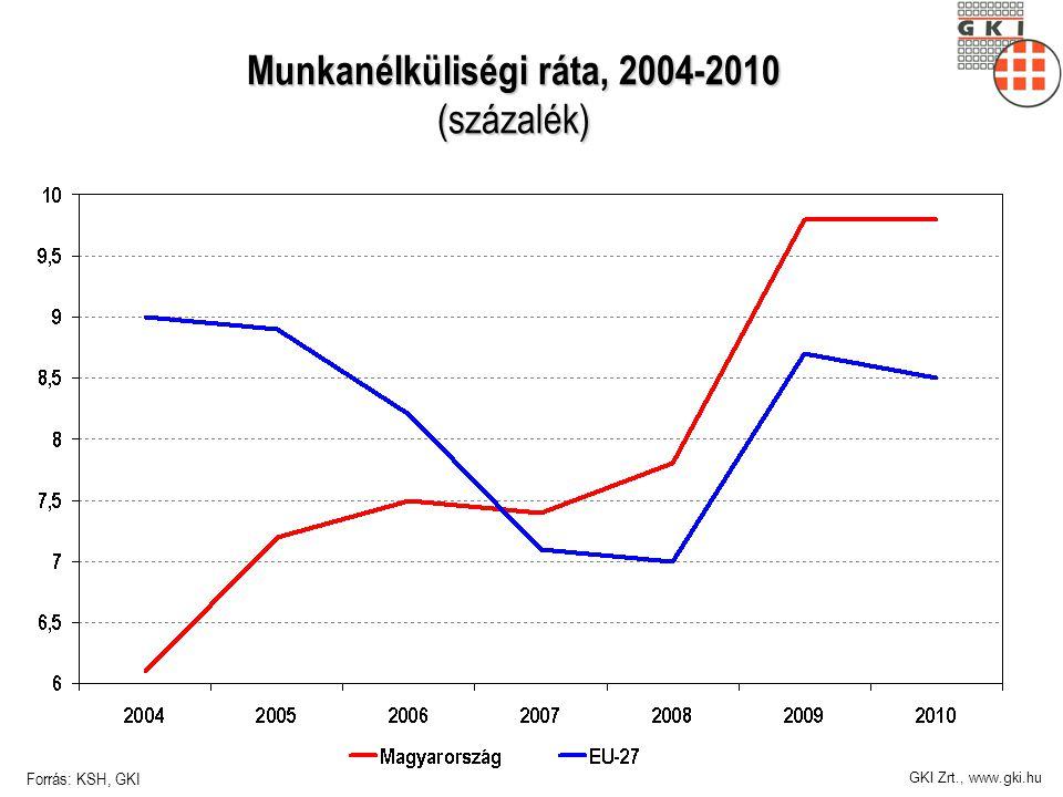 GKI Zrt., www.gki.hu Munkanélküliségi ráta, 2004-2010 (százalék) Forrás: KSH, GKI