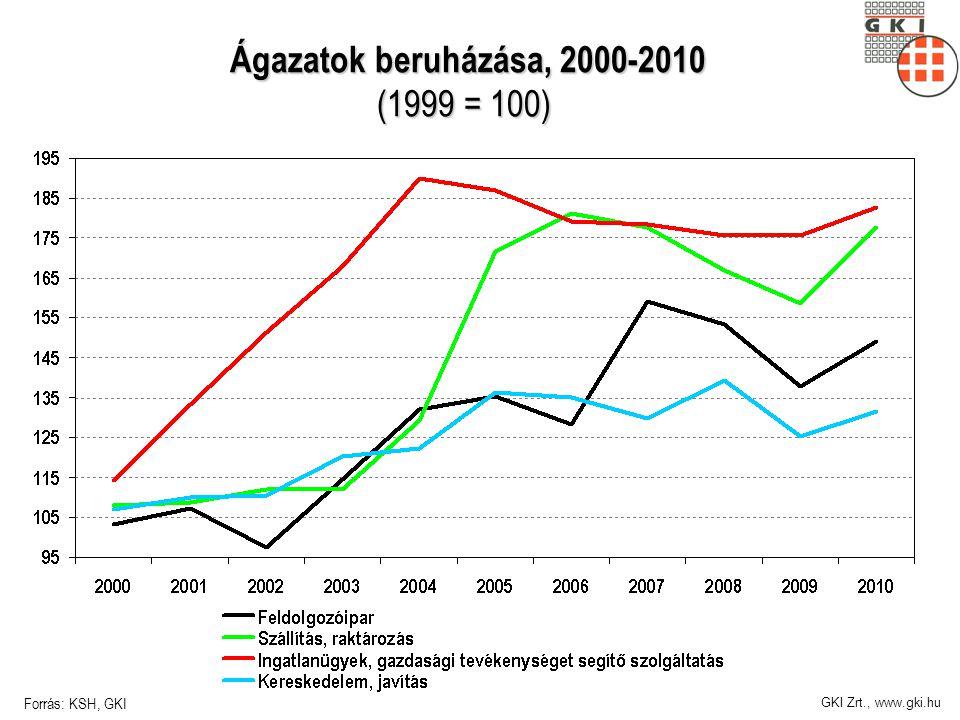 GKI Zrt., www.gki.hu Ágazatok beruházása, 2000-2010 (1999 = 100) Ágazatok beruházása, 2000-2010 (1999 = 100) Forrás: KSH, GKI