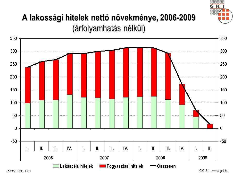 GKI Zrt., www.gki.hu A lakossági hitelek nettó növekménye, 2006-2009 (árfolyamhatás nélkül) Forrás: KSH, GKI