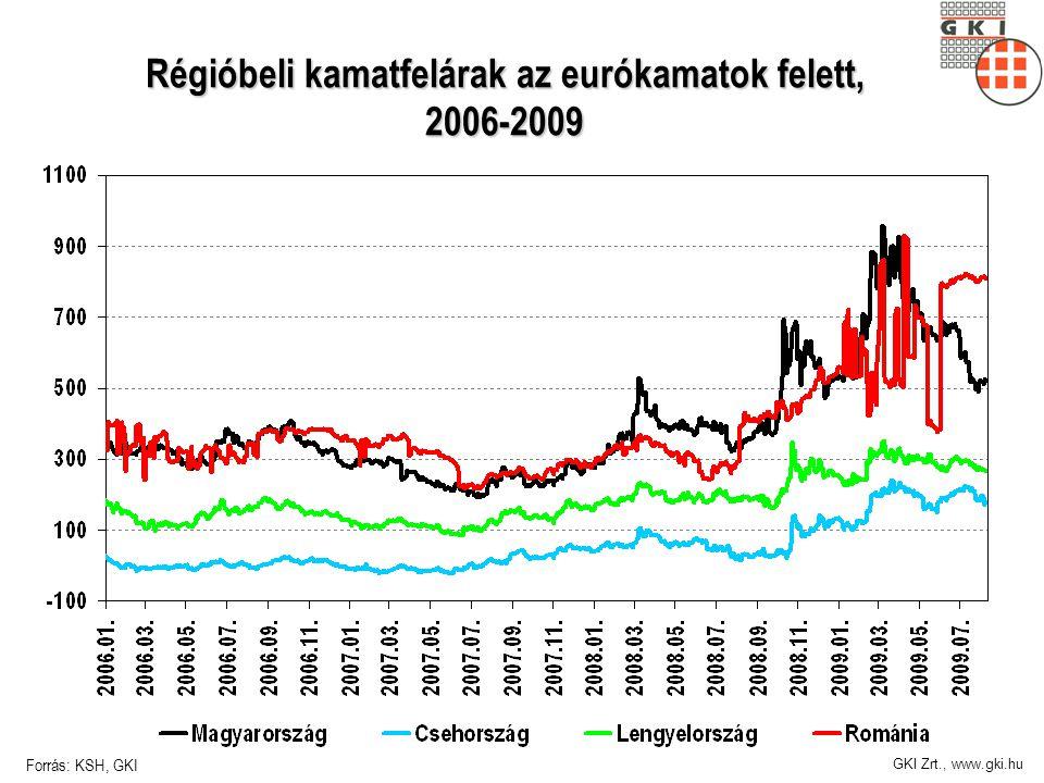 GKI Zrt., www.gki.hu Régióbeli kamatfelárak az eurókamatok felett, 2006-2009 Forrás: KSH, GKI