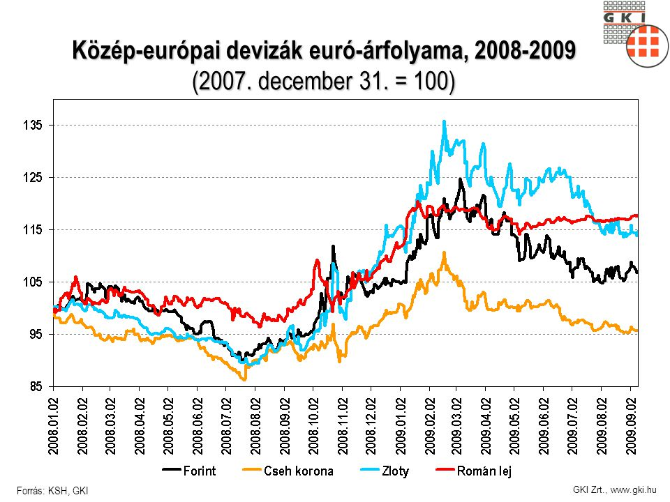 GKI Zrt., www.gki.hu Közép-európai devizák euró-árfolyama, 2008-2009 (2007.