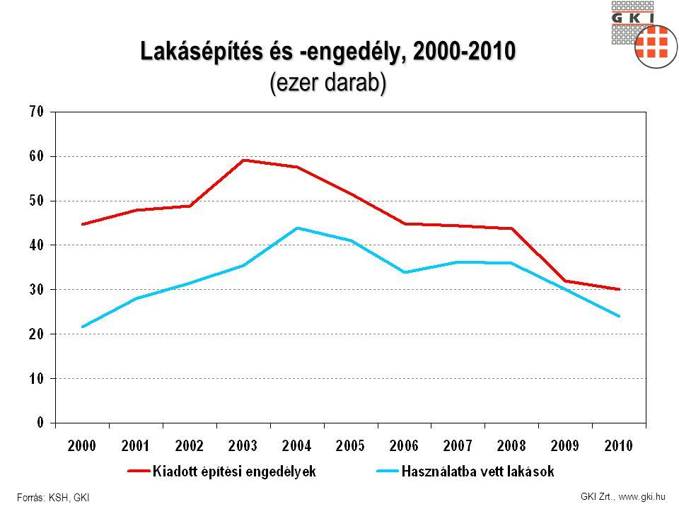 GKI Zrt., www.gki.hu Lakásépítés és -engedély, 2000-2010 (ezer darab) Forrás: KSH, GKI