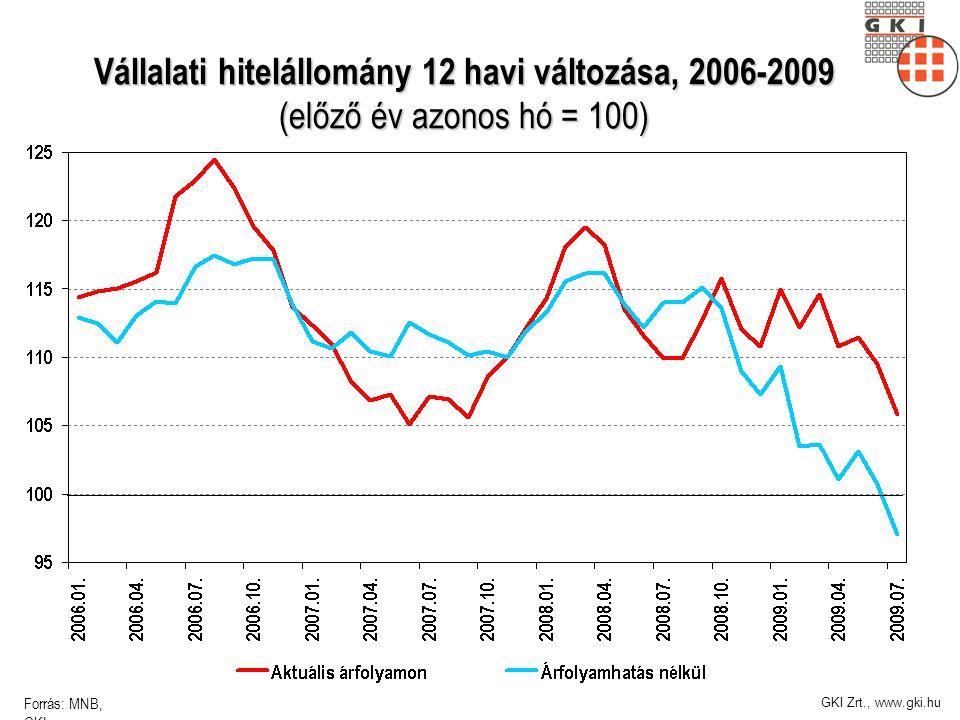 GKI Zrt., www.gki.hu Vállalati hitelállomány 12 havi változása, 2006-2009 (előző év azonos hó = 100) Forrás: MNB, GKI