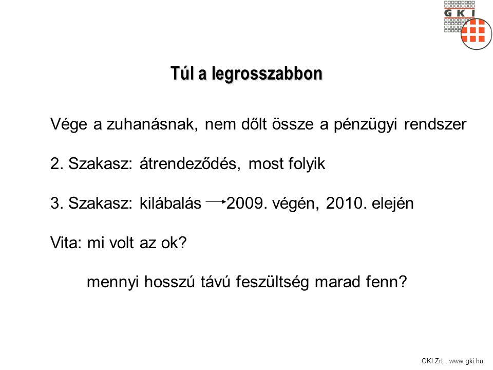 GKI Zrt., www.gki.hu Túl a legrosszabbon Vége a zuhanásnak, nem dőlt össze a pénzügyi rendszer 2.