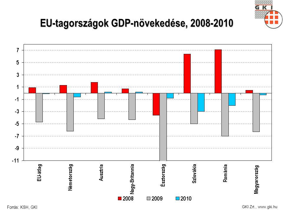 GKI Zrt., www.gki.hu EU-tagországok GDP-növekedése, 2008-2010 Forrás: KSH, GKI