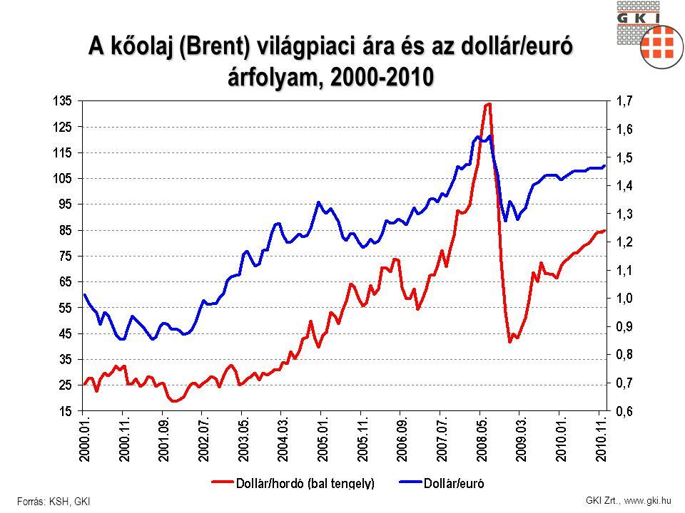 GKI Zrt., www.gki.hu A kőolaj (Brent) világpiaci ára és az dollár/euró árfolyam, 2000-2010 Forrás: KSH, GKI
