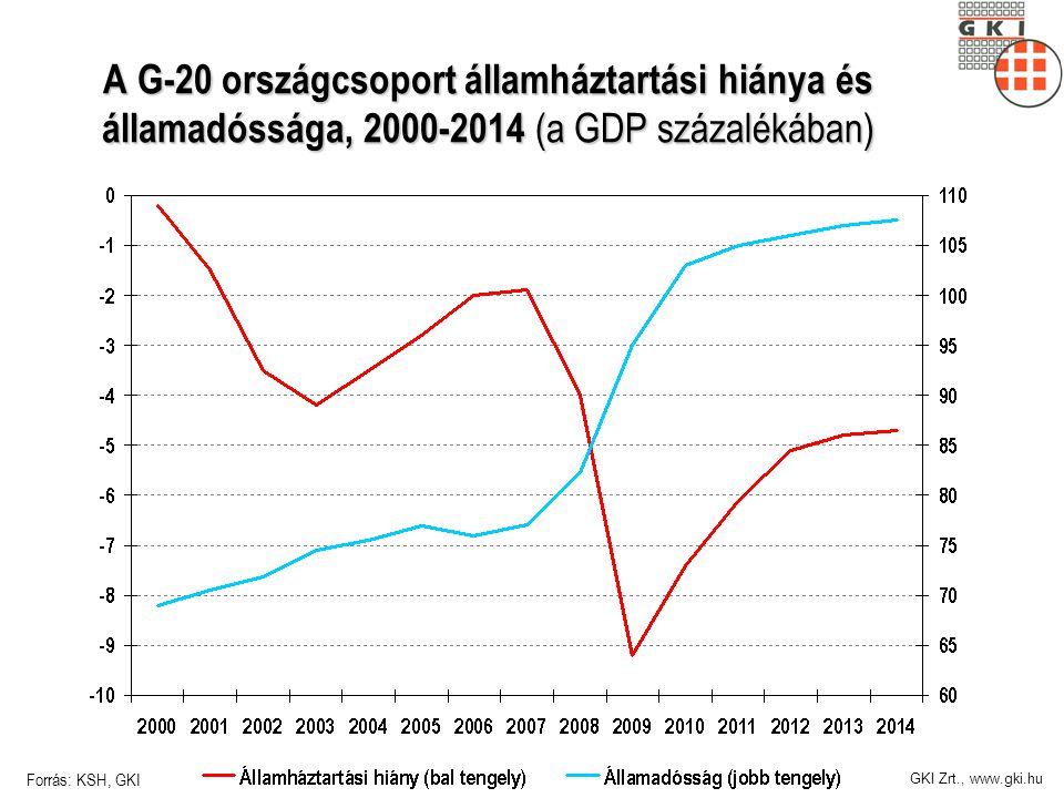 GKI Zrt., www.gki.hu A G-20 országcsoport államháztartási hiánya és államadóssága, 2000-2014 (a GDP százalékában) Forrás: KSH, GKI