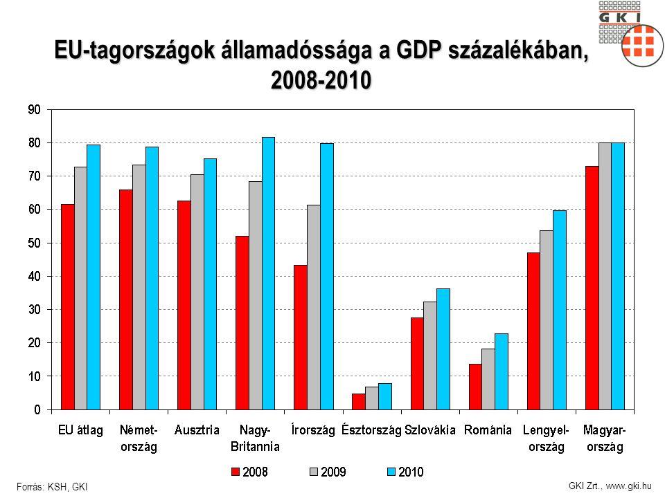GKI Zrt., www.gki.hu EU-tagországok államadóssága a GDP százalékában, 2008-2010 Forrás: KSH, GKI