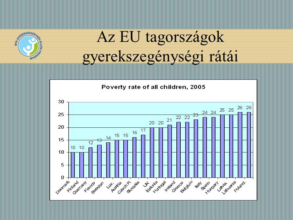 Az EU tagországok gyerekszegénységi rátái