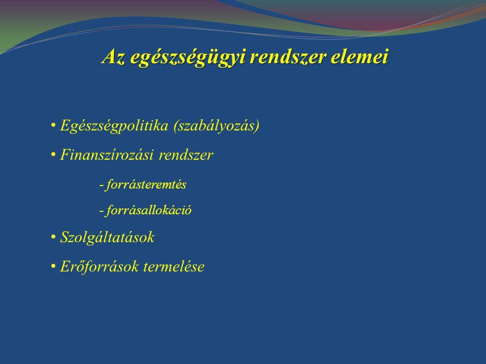 Az egészségügyi rendszer elemei Egészségpolitika (szabályozás) Finanszírozási rendszer - forrásteremtés - forrásallokáció Szolgáltatások Erőforrások termelése