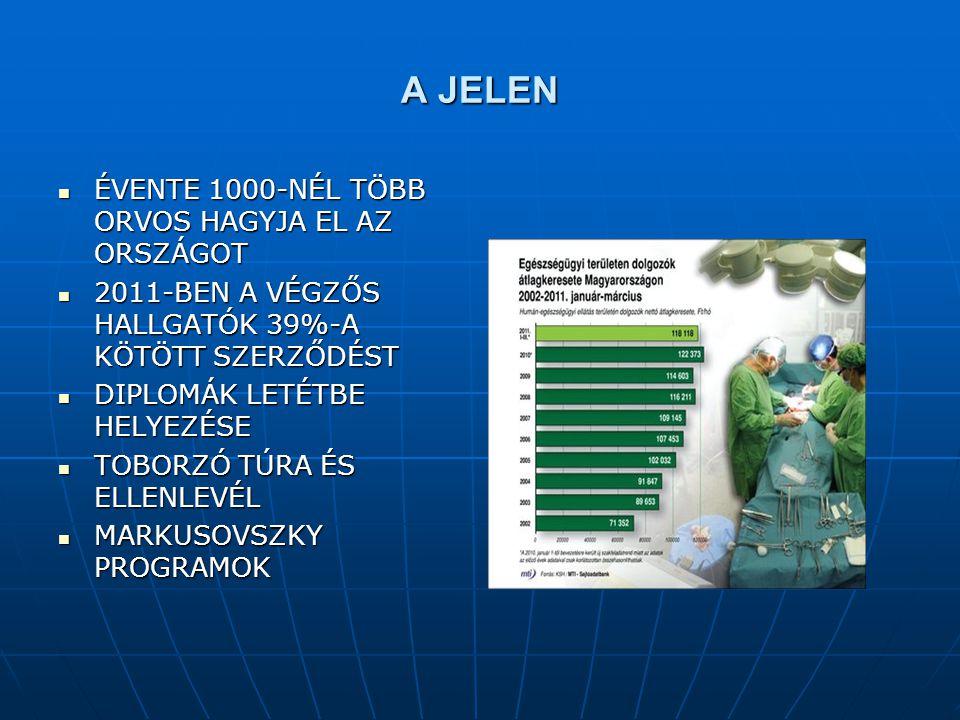 A JELEN ÉVENTE 1000-NÉL TÖBB ORVOS HAGYJA EL AZ ORSZÁGOT ÉVENTE 1000-NÉL TÖBB ORVOS HAGYJA EL AZ ORSZÁGOT 2011-BEN A VÉGZŐS HALLGATÓK 39%-A KÖTÖTT SZERZŐDÉST 2011-BEN A VÉGZŐS HALLGATÓK 39%-A KÖTÖTT SZERZŐDÉST DIPLOMÁK LETÉTBE HELYEZÉSE DIPLOMÁK LETÉTBE HELYEZÉSE TOBORZÓ TÚRA ÉS ELLENLEVÉL TOBORZÓ TÚRA ÉS ELLENLEVÉL MARKUSOVSZKY PROGRAMOK MARKUSOVSZKY PROGRAMOK