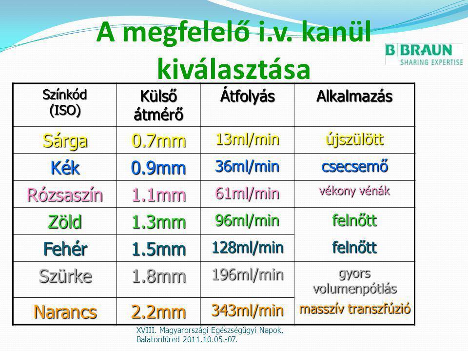 A megfelelő i.v. kanül kiválasztása Színkód (ISO) Külső átmérő ÁtfolyásAlkalmazás Sárga0.7mm13ml/minújszülött Kék0.9mm36ml/mincsecsemő Rózsaszín1.1mm6