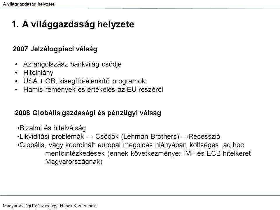 A világgazdaság helyzete Magyarországi Egészségügyi Napok Konferencia Bizalmi és hitelválság Likviditási problémák → Csődök (Lehman Brothers) →Recessz