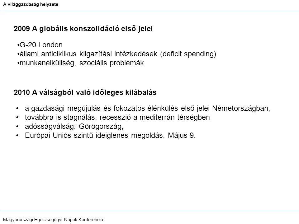 A világgazdaság helyzete Magyarországi Egészségügyi Napok Konferencia G-20 London állami anticiklikus kiigazítási intézkedések (deficit spending) munkanélküliség, szociális problémák a gazdasági megújulás és fokozatos élénkülés első jelei Németországban, továbbra is stagnálás, recesszió a mediterrán térségben adósságválság: Görögország, Európai Uniós szintű ideiglenes megoldás, Május 9.