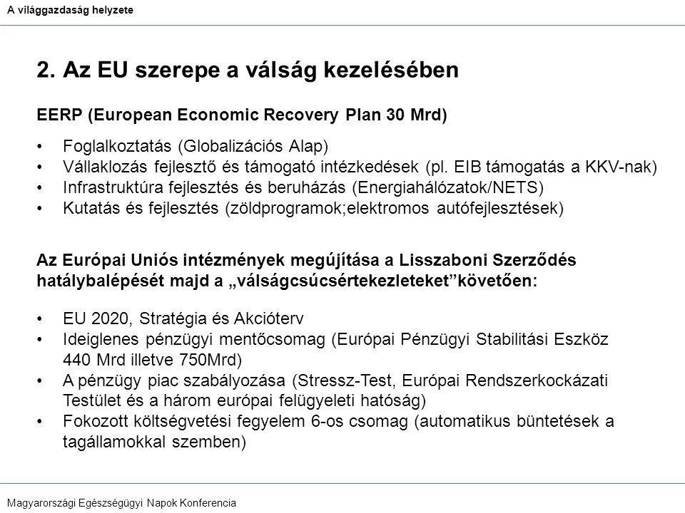 A világgazdaság helyzete Magyarországi Egészségügyi Napok Konferencia 2.Az EU szerepe a válság kezelésében Foglalkoztatás (Globalizációs Alap) Vállaklozás fejlesztő és támogató intézkedések (pl.