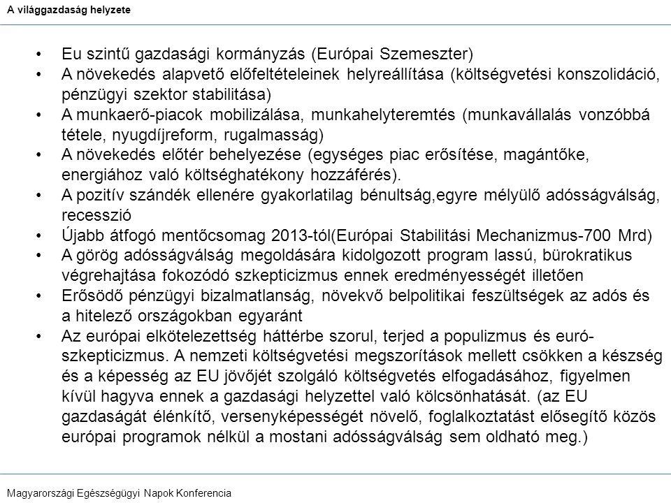 A világgazdaság helyzete Magyarországi Egészségügyi Napok Konferencia Eu szintű gazdasági kormányzás (Európai Szemeszter) A növekedés alapvető előfeltételeinek helyreállítása (költségvetési konszolidáció, pénzügyi szektor stabilitása) A munkaerő-piacok mobilizálása, munkahelyteremtés (munkavállalás vonzóbbá tétele, nyugdíjreform, rugalmasság) A növekedés előtér behelyezése (egységes piac erősítése, magántőke, energiához való költséghatékony hozzáférés).
