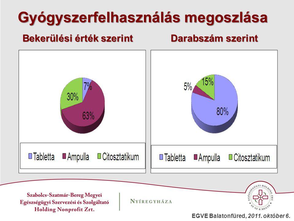 Gyógyszerfelhasználás megoszlása Bekerülési érték szerint Darabszám szerint EGVE Balatonfüred, 2011. október 6.