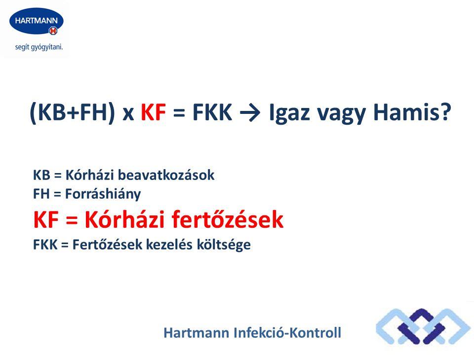 Hartmann Infekció-Kontroll (KB+FH) x KF = FKK → Igaz vagy Hamis? KB = Kórházi beavatkozások FH = Forráshiány KF = Kórházi fertőzések FKK = Fertőzések