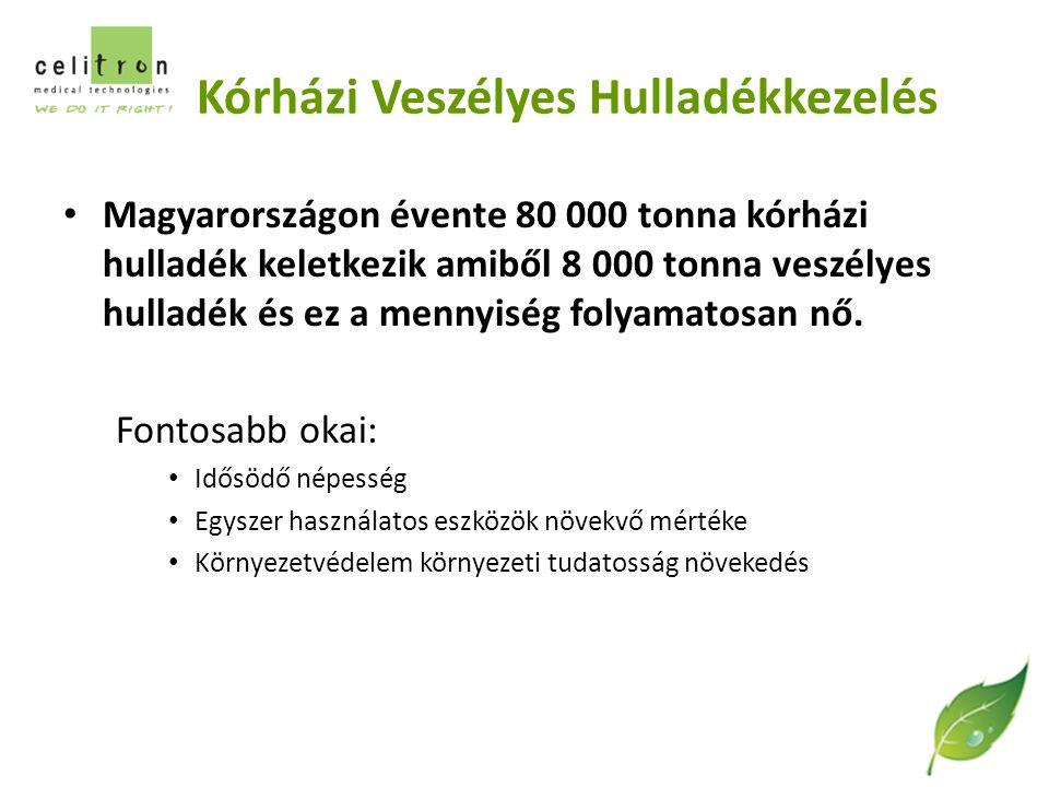 Kórházi Veszélyes Hulladékkezelés Magyarországon évente 80 000 tonna kórházi hulladék keletkezik amiből 8 000 tonna veszélyes hulladék és ez a mennyiség folyamatosan nő.