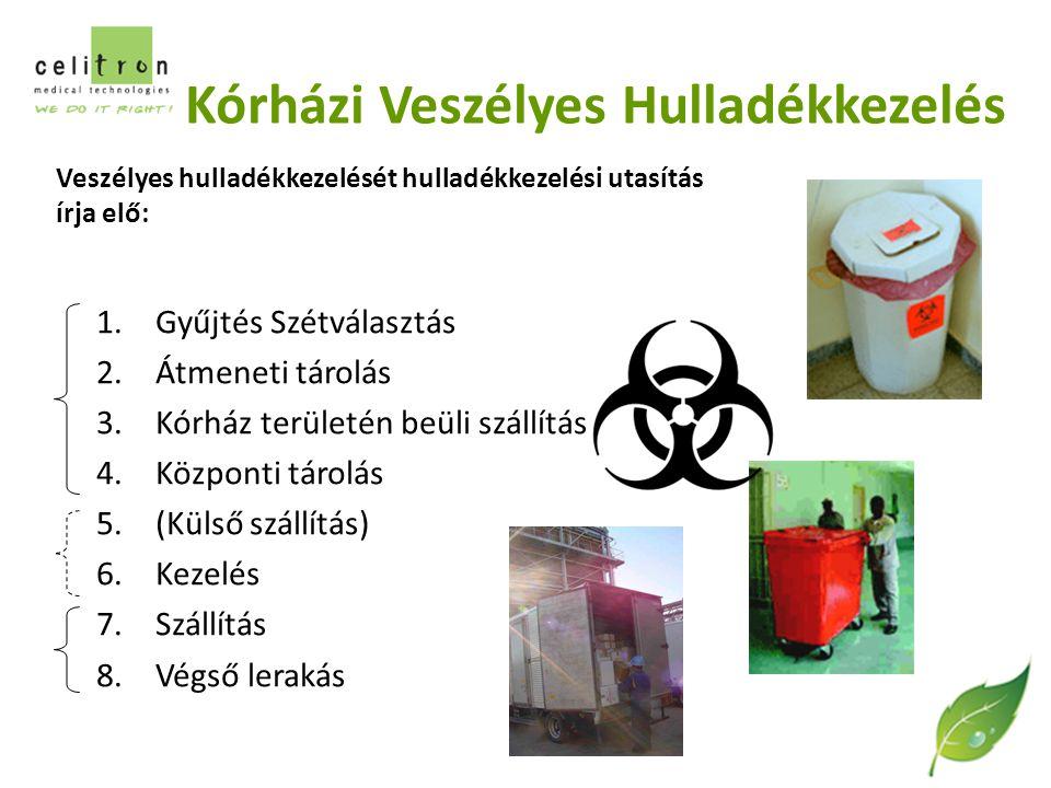 Kórházi Veszélyes Hulladékkezelés 1.Gyűjtés Szétválasztás 2.Átmeneti tárolás 3.Kórház területén beüli szállítás 4.Központi tárolás 5.(Külső szállítás) 6.Kezelés 7.Szállítás 8.Végső lerakás Veszélyes hulladékkezelését hulladékkezelési utasítás írja elő: