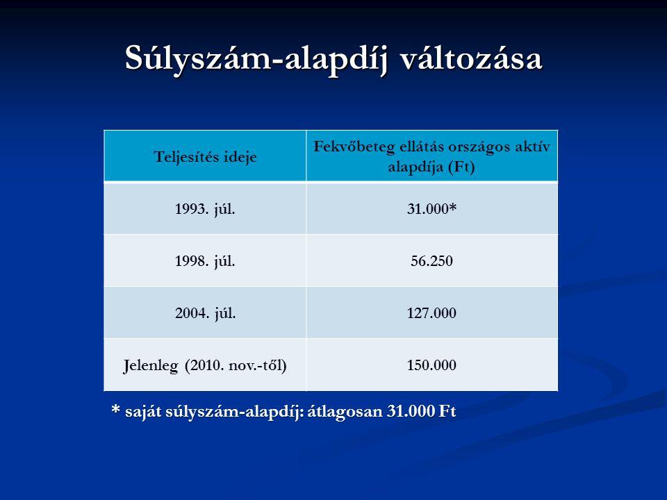 Súlyszám-alapdíj változása Teljesítés ideje Fekvőbeteg ellátás országos aktív alapdíja (Ft) 1993.