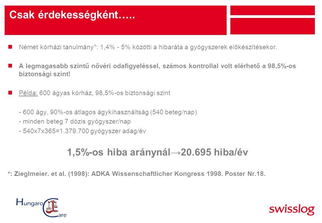Csak érdekességként….. nNémet kórházi tanulmány*: 1,4% - 5% közötti a hibaráta a gyógyszerek előkészítésekor. nA legmagasabb szintű nővéri odafigyelés