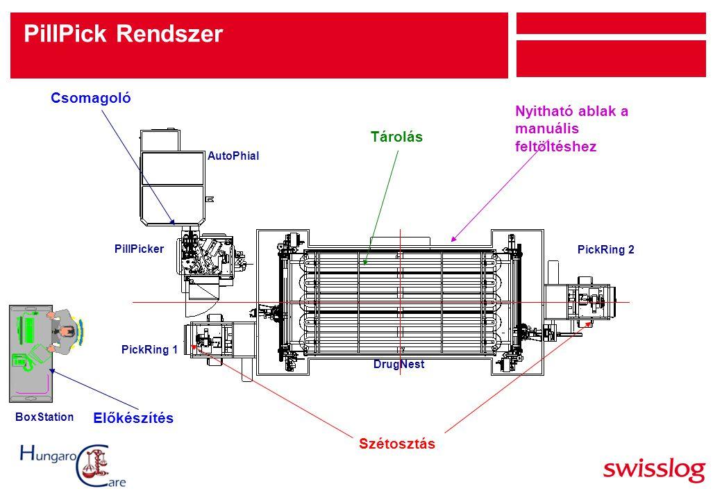 Szétosztás Tárolás Nyitható ablak a manuális feltöltéshez Csomagoló PillPicker AutoPhial DrugNest PickRing 2 PickRing 1 PillPick Rendszer BoxStation E