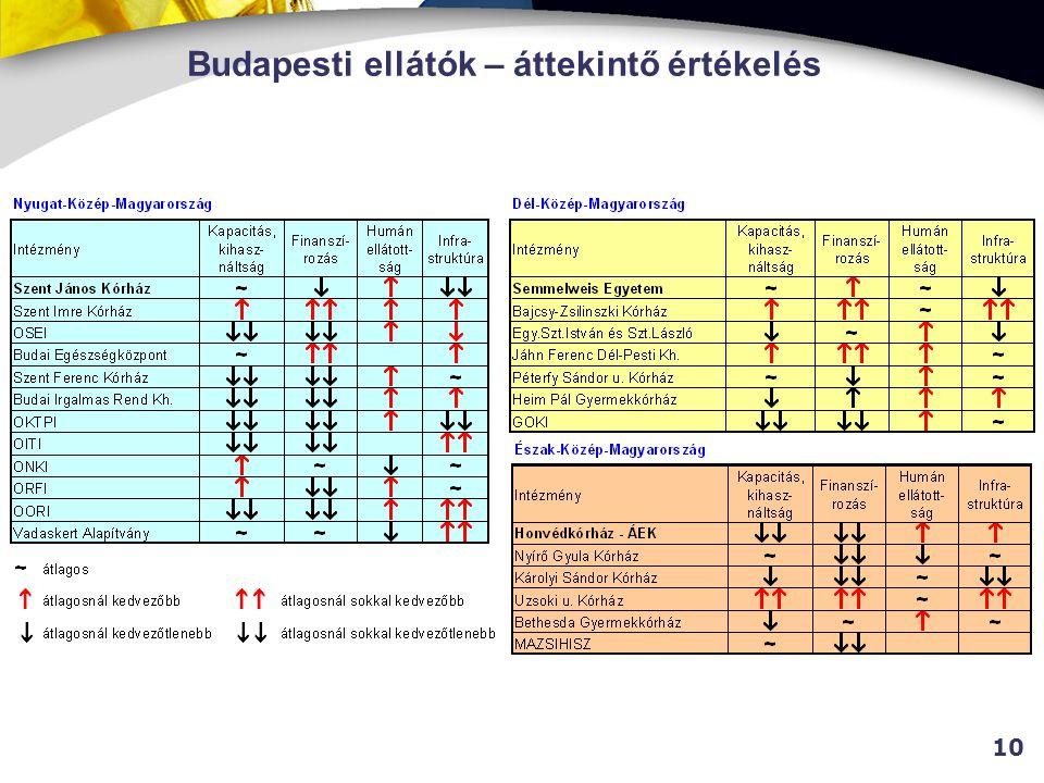 10 Budapesti ellátók – áttekintő értékelés