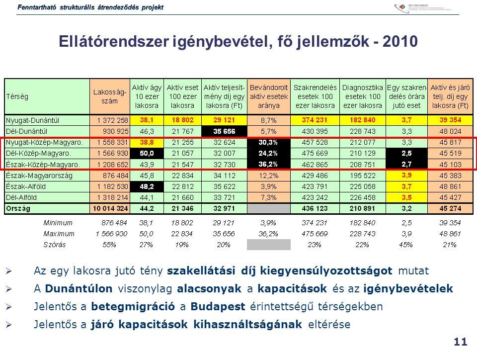 11 Ellátórendszer igénybevétel, fő jellemzők - 2010  Az egy lakosra jutó tény szakellátási díj kiegyensúlyozottságot mutat  A Dunántúlon viszonylag alacsonyak a kapacitások és az igénybevételek  Jelentős a betegmigráció a Budapest érintettségű térségekben  Jelentős a járó kapacitások kihasználtságának eltérése Fenntartható strukturális átrendeződés projekt