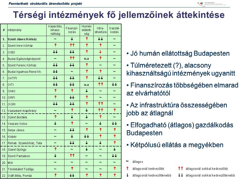 17 Térségi intézmények fő jellemzőinek áttekintése Jó humán ellátottság Budapesten Túlméretezett (?), alacsony kihasználtságú intézmények ugyanitt Finanszírozás többségében elmarad az elvárhatótól Az infrastruktúra összességében jobb az átlagnál Elfogadható (átlagos) gazdálkodás Budapesten Kétpólusú ellátás a megyékben Jó humán ellátottság Budapesten Túlméretezett (?), alacsony kihasználtságú intézmények ugyanitt Finanszírozás többségében elmarad az elvárhatótól Az infrastruktúra összességében jobb az átlagnál Elfogadható (átlagos) gazdálkodás Budapesten Kétpólusú ellátás a megyékben Fenntartható strukturális átrendeződés projekt