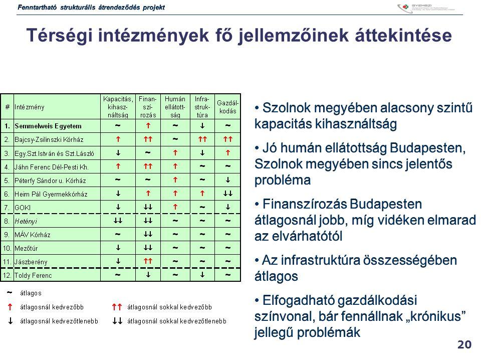 """20 Térségi intézmények fő jellemzőinek áttekintése Szolnok megyében alacsony szintű kapacitás kihasználtság Jó humán ellátottság Budapesten, Szolnok megyében sincs jelentős probléma Finanszírozás Budapesten átlagosnál jobb, míg vidéken elmarad az elvárhatótól Az infrastruktúra összességében átlagos Elfogadható gazdálkodási színvonal, bár fennállnak """"krónikus jellegű problémák Szolnok megyében alacsony szintű kapacitás kihasználtság Jó humán ellátottság Budapesten, Szolnok megyében sincs jelentős probléma Finanszírozás Budapesten átlagosnál jobb, míg vidéken elmarad az elvárhatótól Az infrastruktúra összességében átlagos Elfogadható gazdálkodási színvonal, bár fennállnak """"krónikus jellegű problémák Fenntartható strukturális átrendeződés projekt"""
