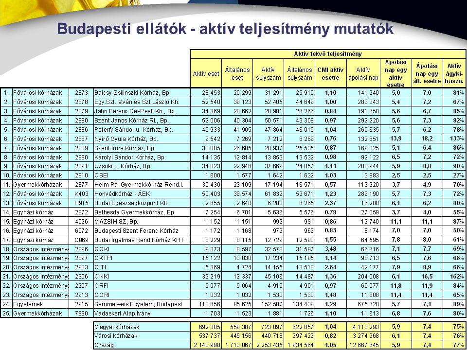 8 Budapesti ellátók - aktív teljesítmény mutatók