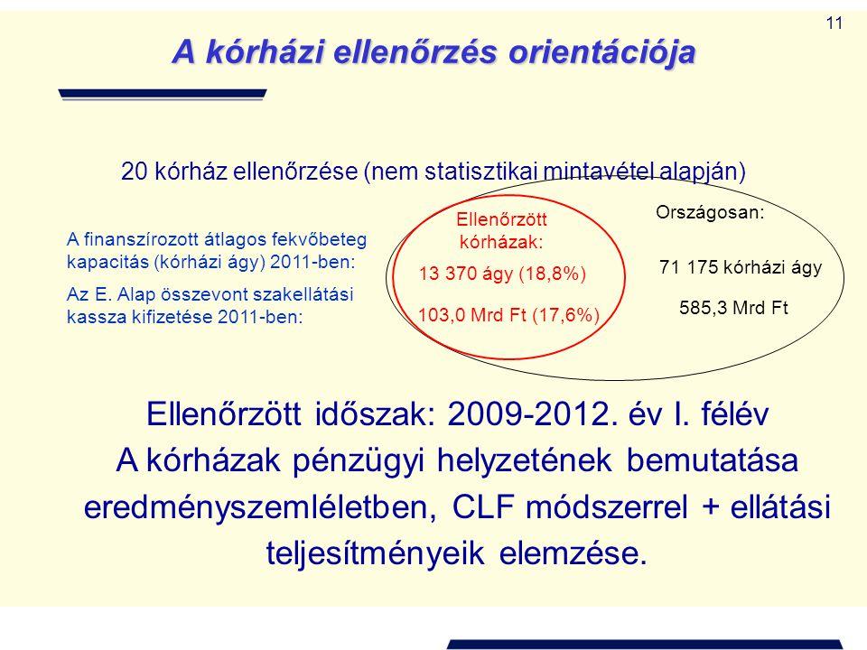 11 A kórházi ellenőrzés orientációja 20 kórház ellenőrzése (nem statisztikai mintavétel alapján) A finanszírozott átlagos fekvőbeteg kapacitás (kórházi ágy) 2011-ben: Az E.