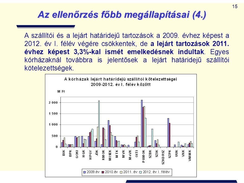 15 Az ellenőrzés főbb megállapításai (4.) A szállítói és a lejárt határidejű tartozások a 2009.