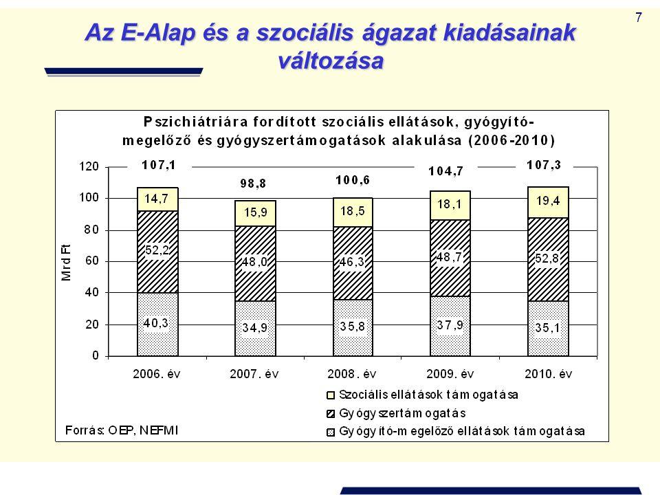 7 Az E-Alap és a szociális ágazat kiadásainak változása