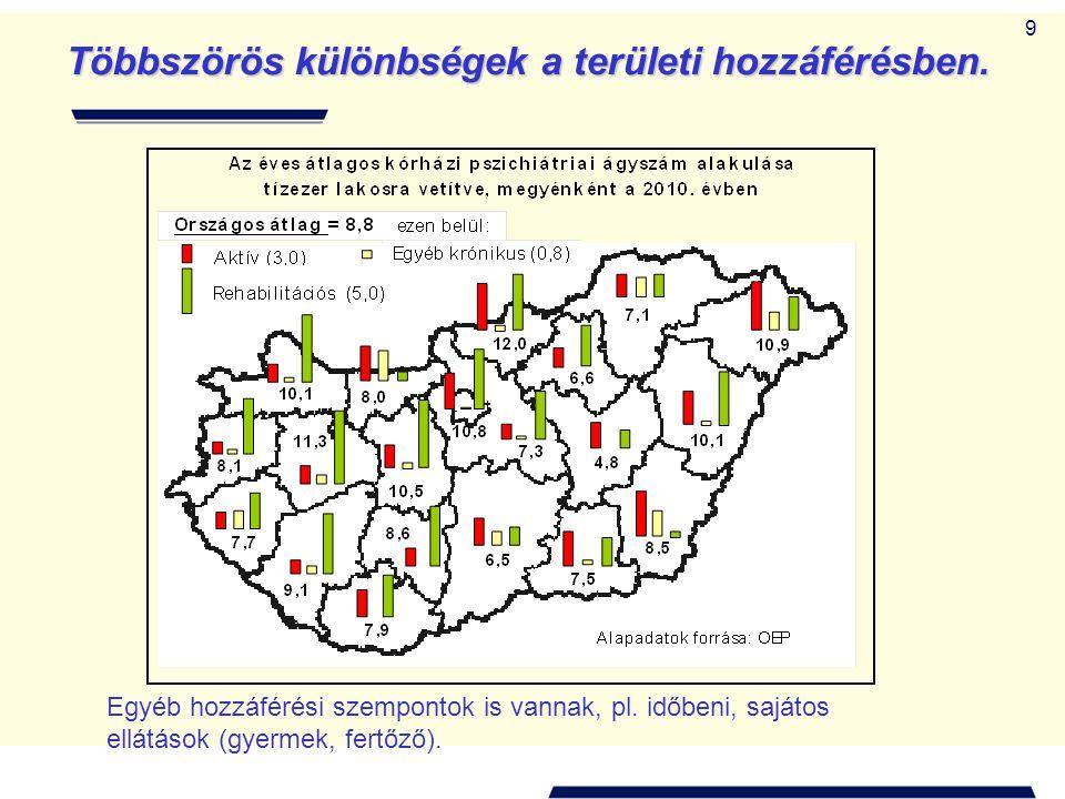 9 Többszörös különbségek a területi hozzáférésben.