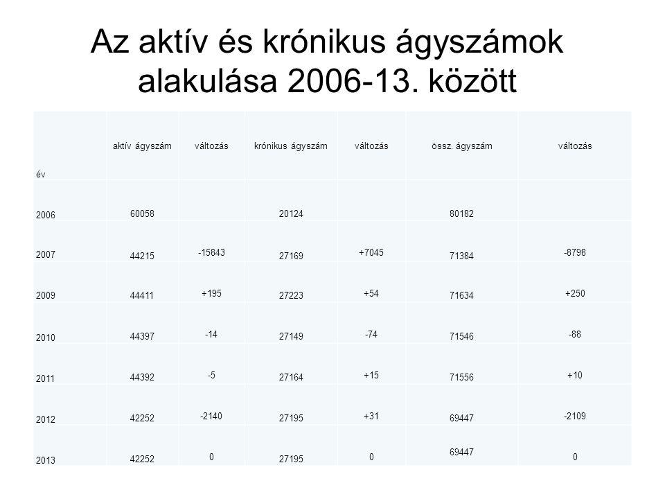 Az aktív és krónikus ágyszámok alakulása 2006-13. között év aktív ágyszámváltozáskrónikus ágyszámváltozásössz. ágyszámváltozás 2006 60058 20124 80182