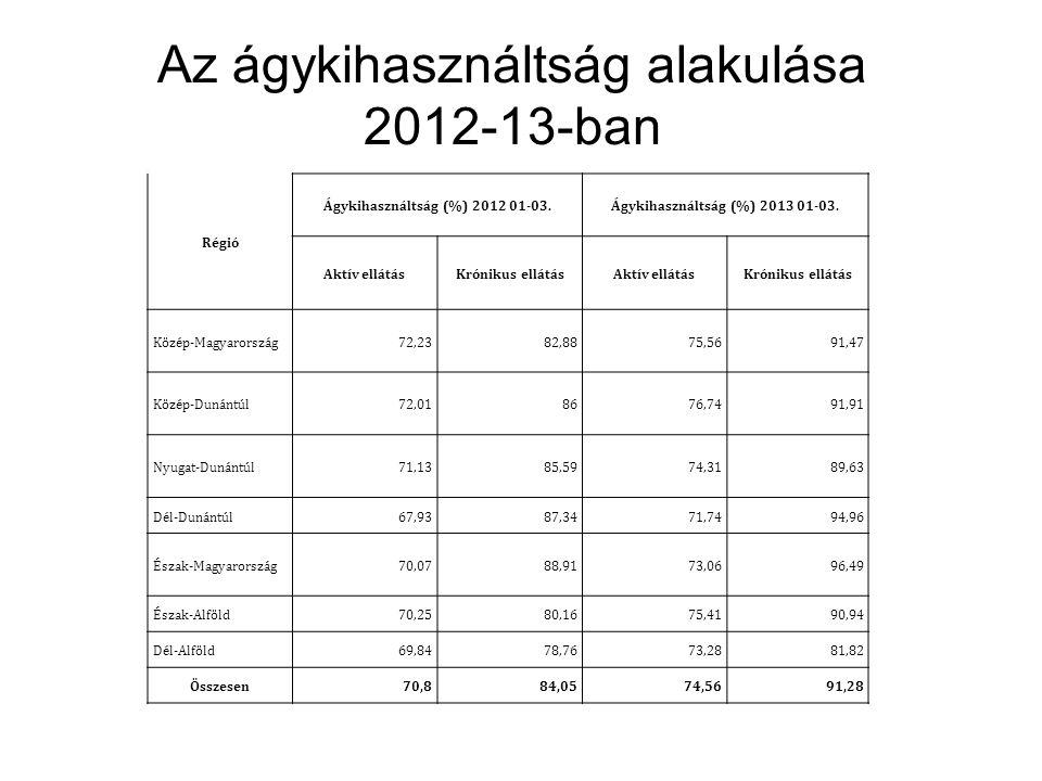 Az ágykihasználtság alakulása 2012-13-ban Régió Ágykihasználtság (%) 2012 01-03.Ágykihasználtság (%) 2013 01-03. Aktív ellátásKrónikus ellátásAktív el