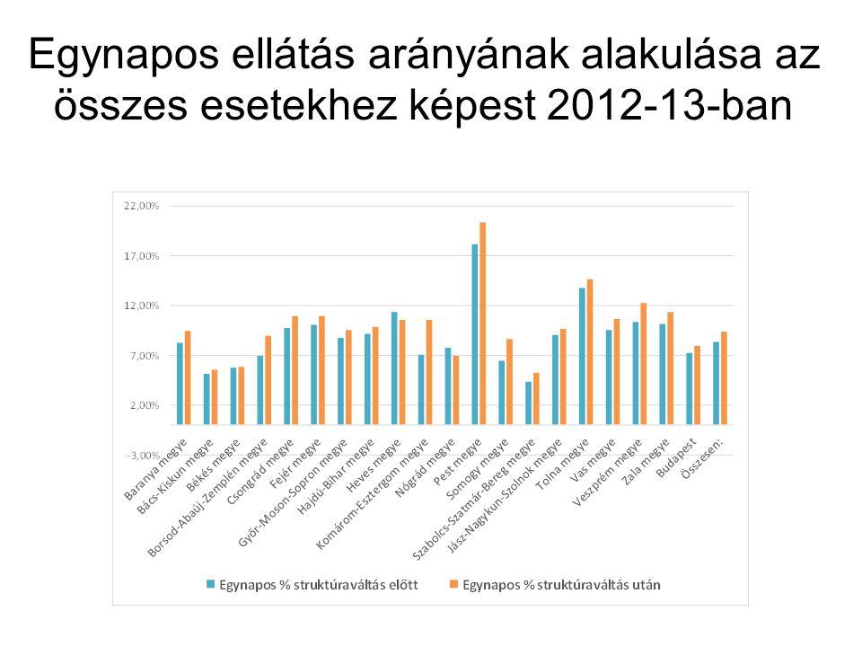Egynapos ellátás arányának alakulása az összes esetekhez képest 2012-13-ban