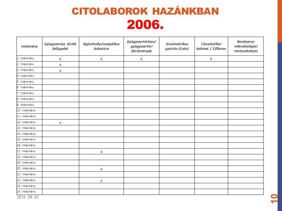 CITOLABOROK HAZÁNKBAN 2006. 2014. 08. 03. 10 Intézmény Gyógyszerész direkt felügyelet légtechnika/aszeptikus kubatúra Gyógyszertárban/ gyógyszertári k