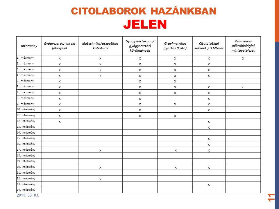 CITOLABOROK HAZÁNKBAN JELEN 2014. 08. 03. 11 Intézmény Gyógyszerész direkt felügyelet légtechnika/aszeptikus kubatúra Gyógyszertárban/ gyógyszertári k