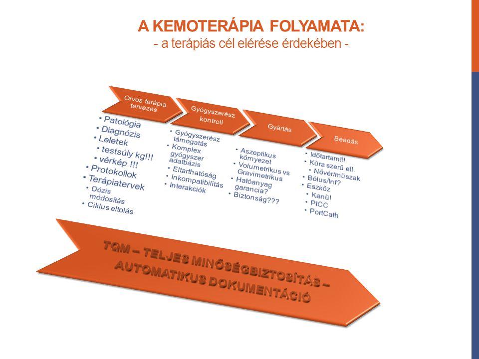 A KEMOTERÁPIA FOLYAMATA: - a terápiás cél elérése érdekében -