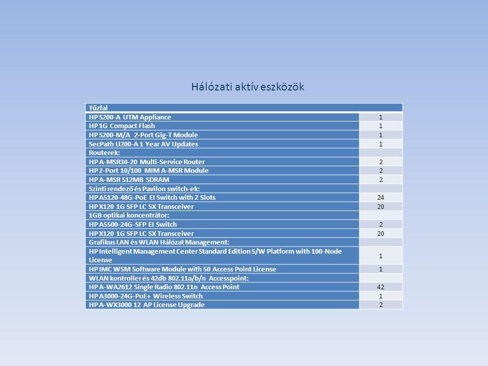 Tűzfal HP S200-A UTM Appliance1 HP 1G Compact Flash1 HP S200-M/A 2-Port Gig-T Module1 SecPath U200-A 1 Year AV Updates1 Routerek: HP A-MSR30-20 Multi-