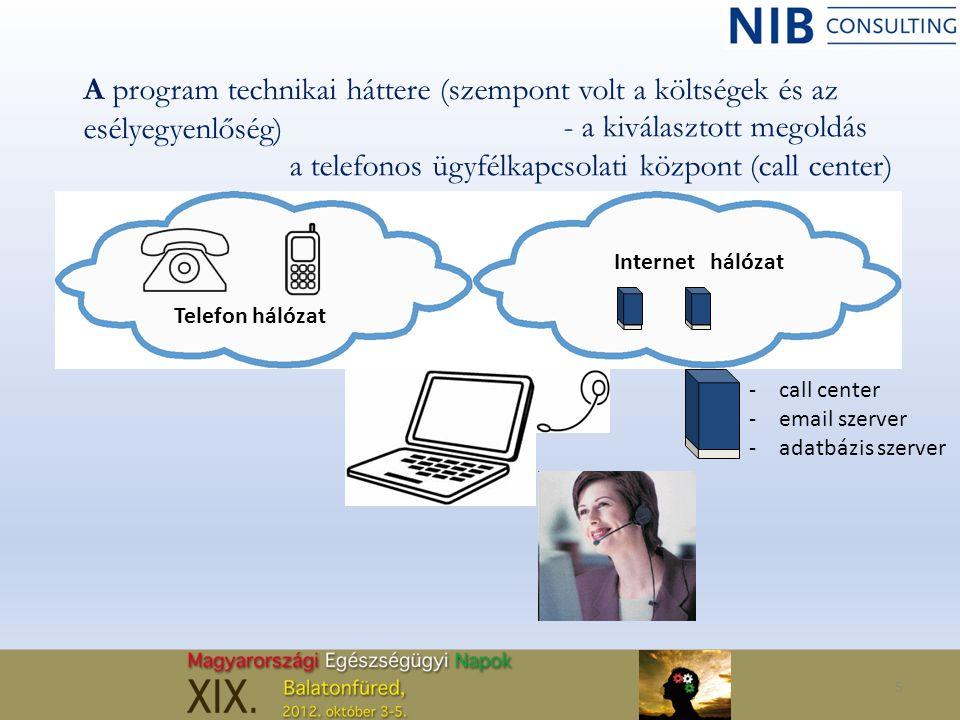 5 A program technikai háttere (szempont volt a költségek és az esélyegyenlőség) Telefon hálózat Internethálózat -call center -email szerver -adatbázis szerver - a kiválasztott megoldás a telefonos ügyfélkapcsolati központ (call center)