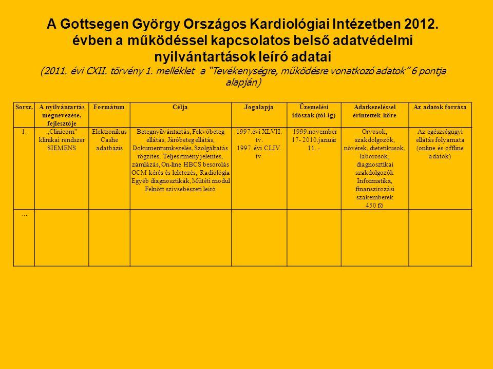 A Gottsegen György Országos Kardiológiai Intézetben 2012. évben a működéssel kapcsolatos belső adatvédelmi nyilvántartások leíró adatai (2011. évi CXI