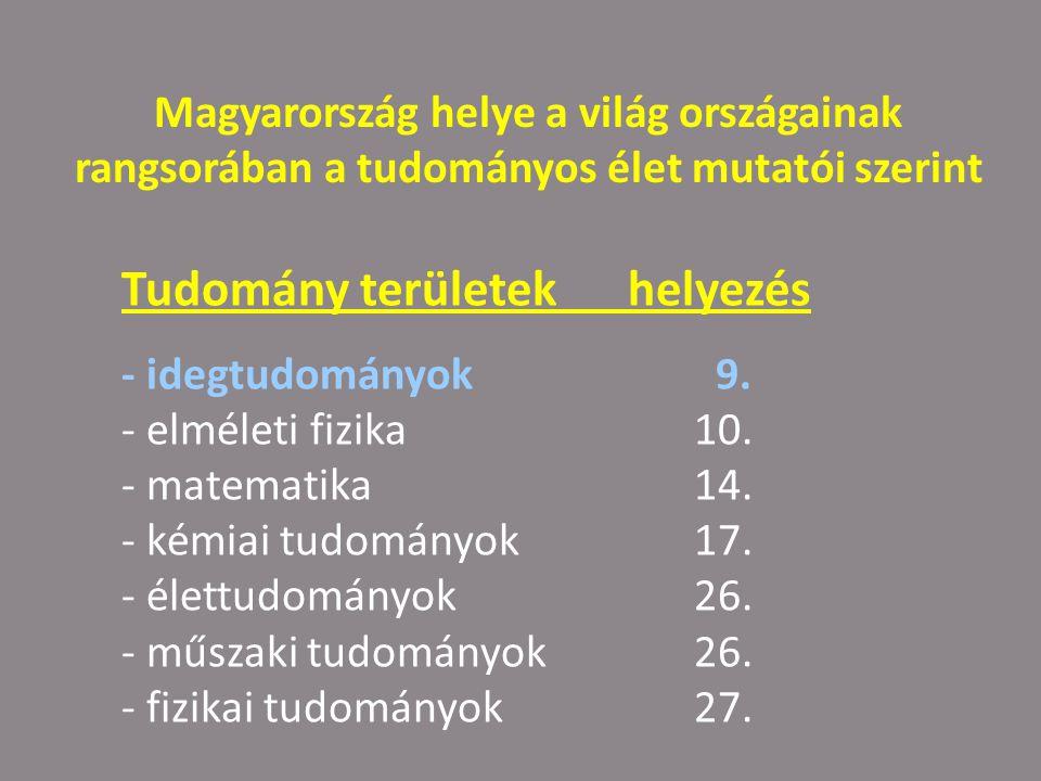 Magyarország helye a világ országainak rangsorában a tudományos élet mutatói szerint Tudomány területek helyezés - idegtudományok 9.
