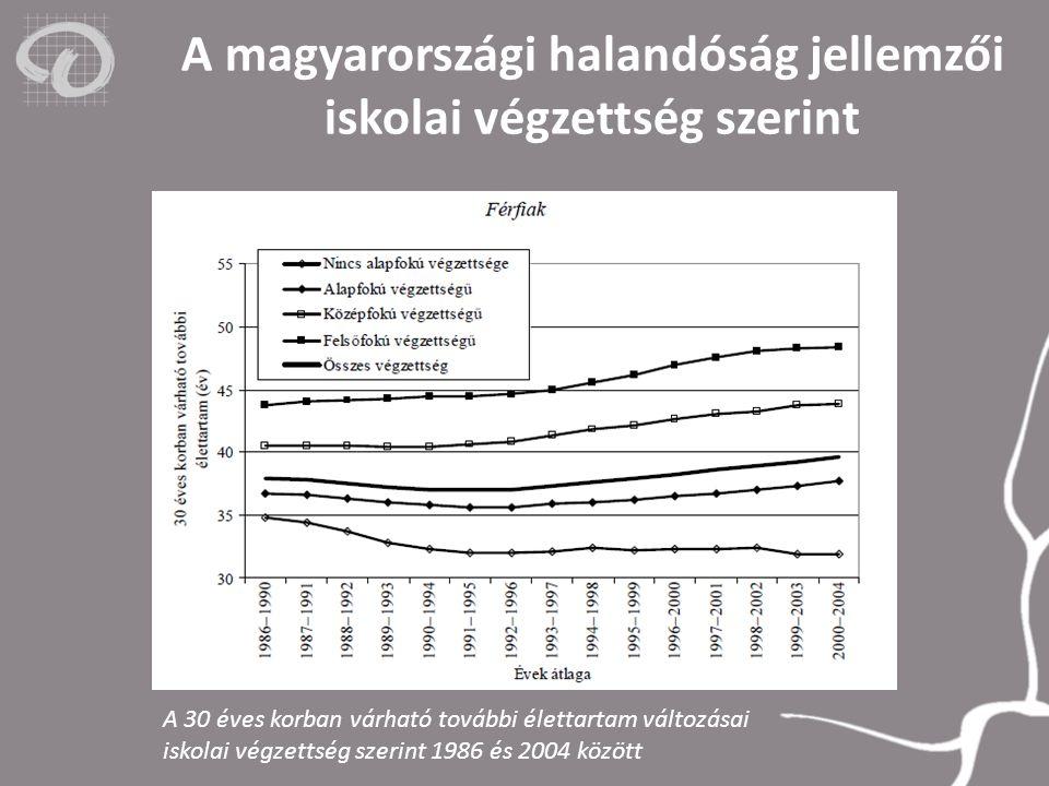 A magyarországi halandóság jellemzői iskolai végzettség szerint A 30 éves korban várható további élettartam változásai iskolai végzettség szerint 1986 és 2004 között
