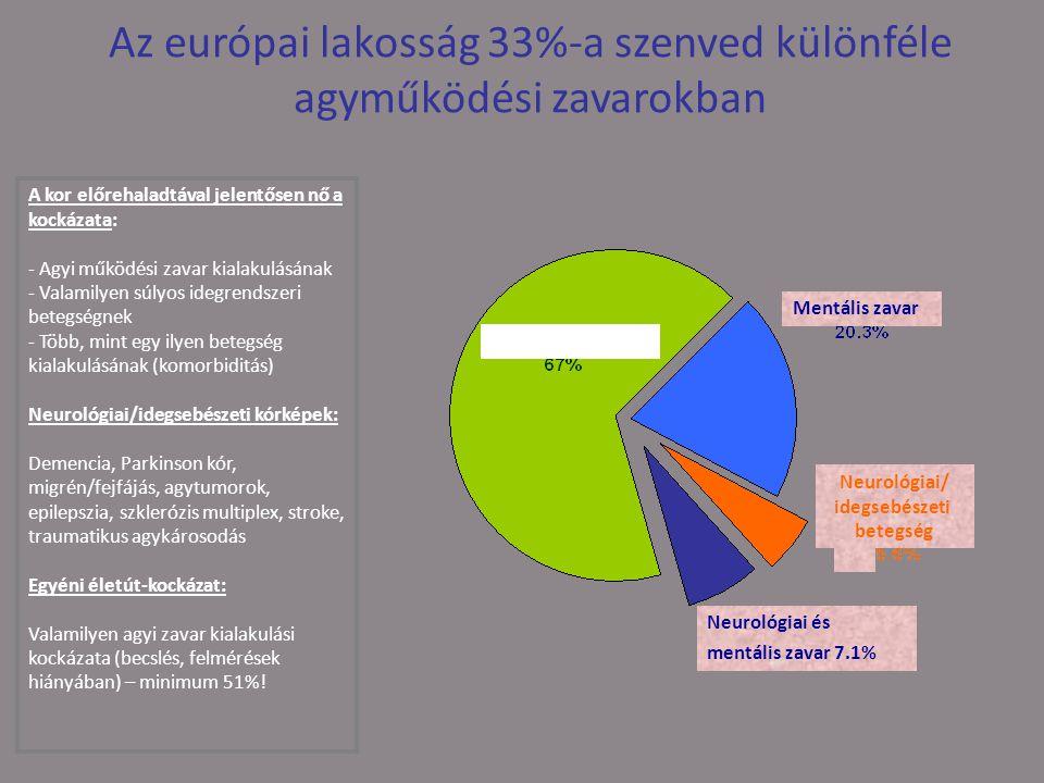 Az európai lakosság 33%-a szenved különféle agyműködési zavarokban A kor előrehaladtával jelentősen nő a kockázata: - Agyi működési zavar kialakulásának - Valamilyen súlyos idegrendszeri betegségnek - Több, mint egy ilyen betegség kialakulásának (komorbiditás) Neurológiai/idegsebészeti kórképek: Demencia, Parkinson kór, migrén/fejfájás, agytumorok, epilepszia, szklerózis multiplex, stroke, traumatikus agykárosodás Egyéni életút-kockázat: Valamilyen agyi zavar kialakulási kockázata (becslés, felmérések hiányában) – minimum 51%.