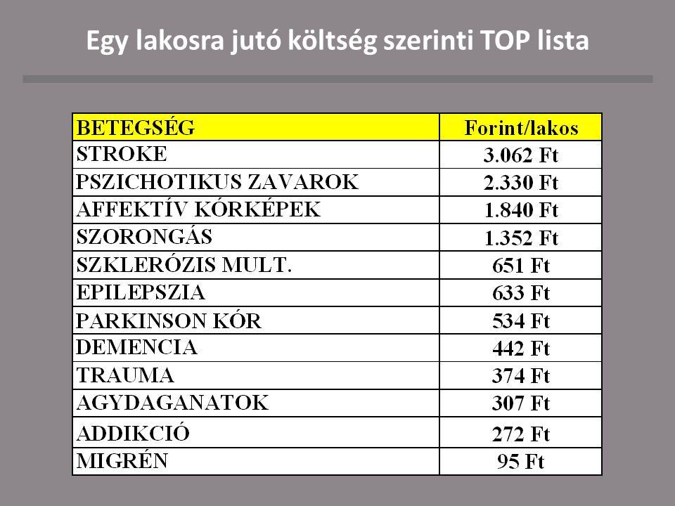 Egy lakosra jutó költség szerinti TOP lista